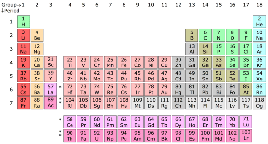 Difference Between Group 1 Metals and Transition Metals