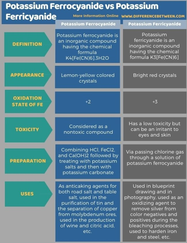 Difference Between Potassium Ferrocyanide and Potassium Ferricyanide in Tabular Form