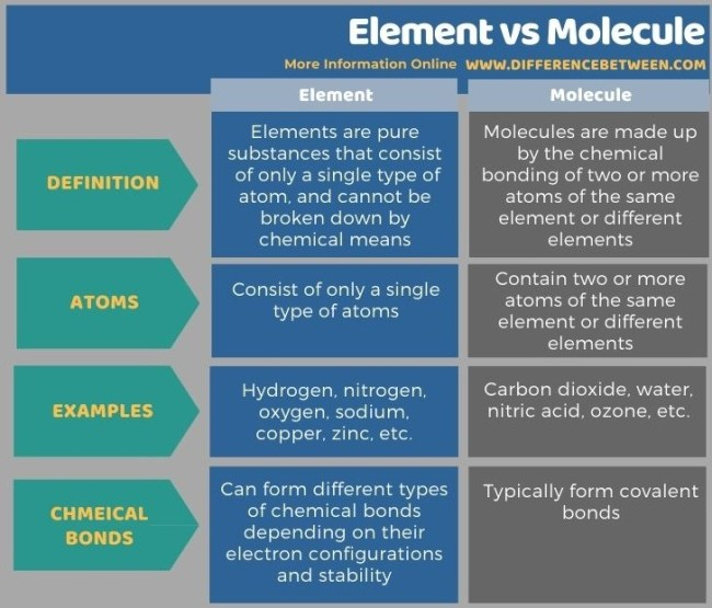 Difference Between Element and Molecule in Tabular Form