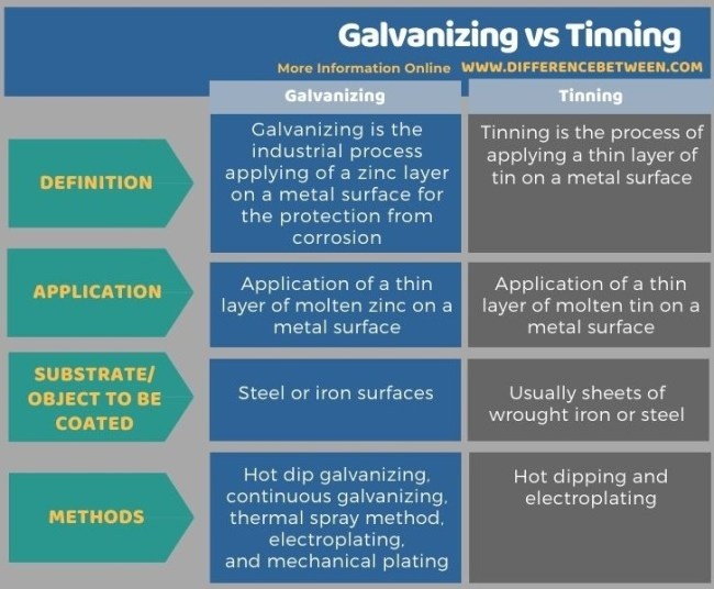 Difference Between Galvanizing and Tinning in Tabular Form