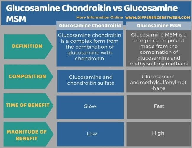 Difference Between Glucosamine Chondroitin and Glucosamine MSM in Tabular Form