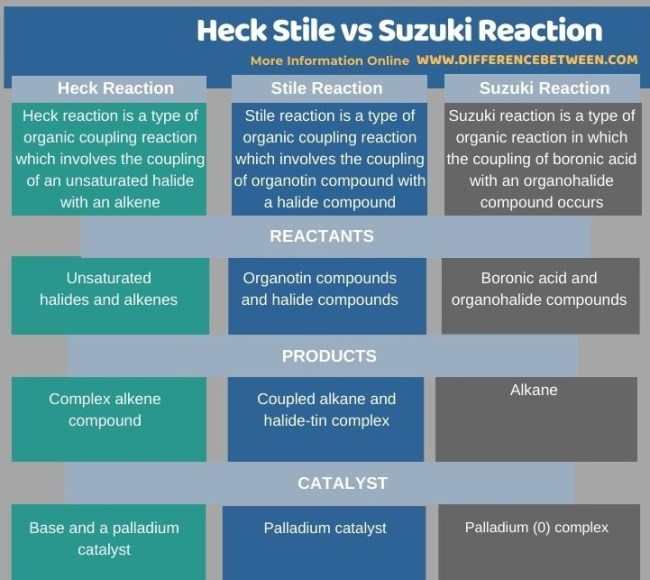 Difference Between Heck Stile and Suzuki Reaction in Tabular Form