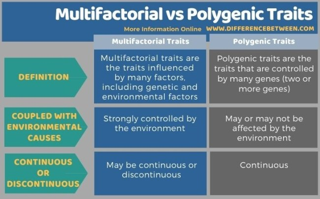 Difference Between Multifactorial and Polygenic Traits in Tabular Form