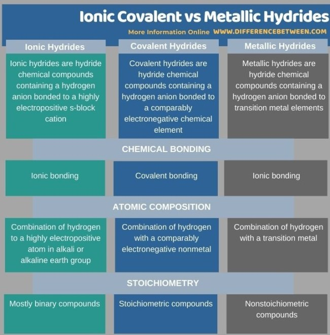 Difference Between Ionic Covalent and Metallic Hydrides in Tabular Form