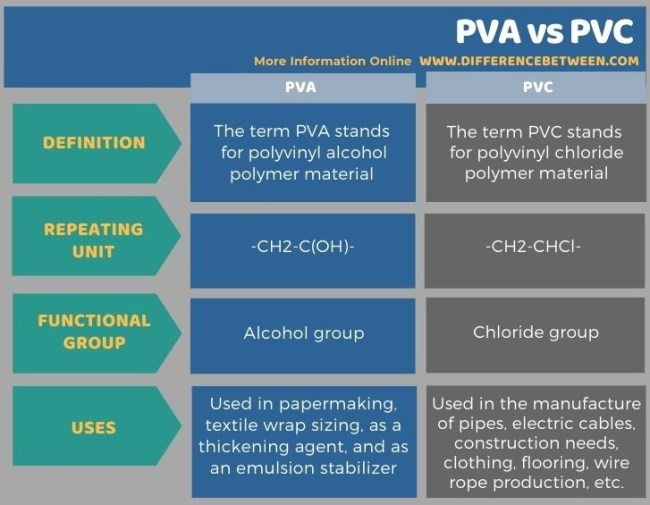 Difference Between PVA and PVC in Tabular Form