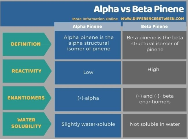 Difference Between Alpha and Beta Pinene in Tabular Form