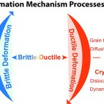 Difference Between Ductile and Brittle Deformation