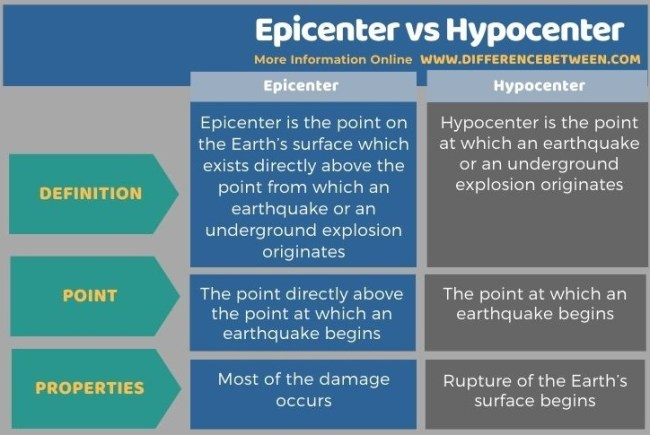 Difference Between Epicenter and Hypocenter in Tabular Form