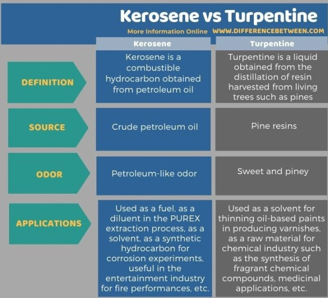 Difference Between Kerosene and Turpentine in Tabular Form