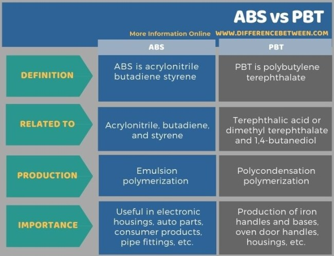 Difference Between ABS and PBT in Tabular Form