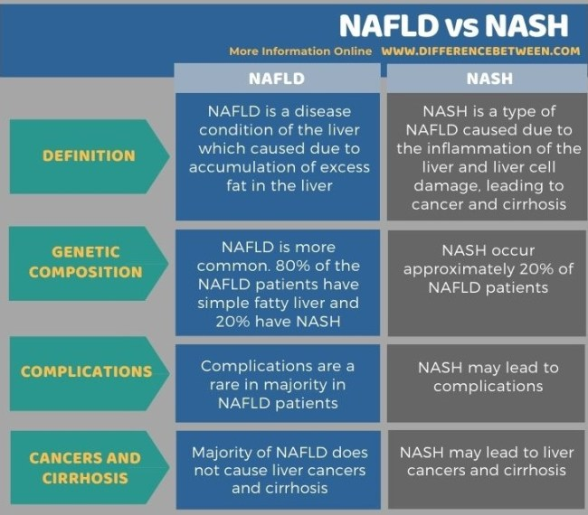 Difference Between NAFLD and NASH in Tabular Form