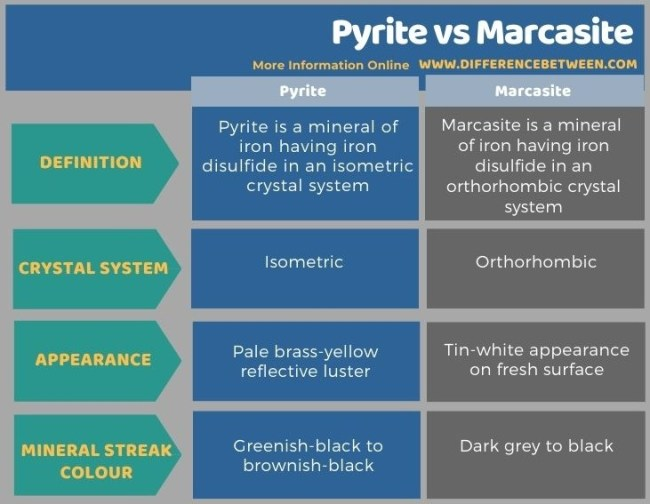 Difference Between Pyrite and Marcasite in Tabular Form