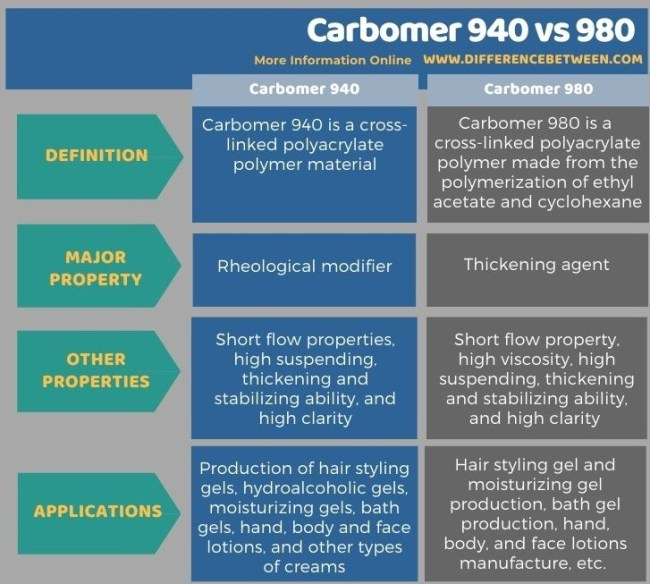 Difference Between Carbomer 940 and 980 in Tabular Form