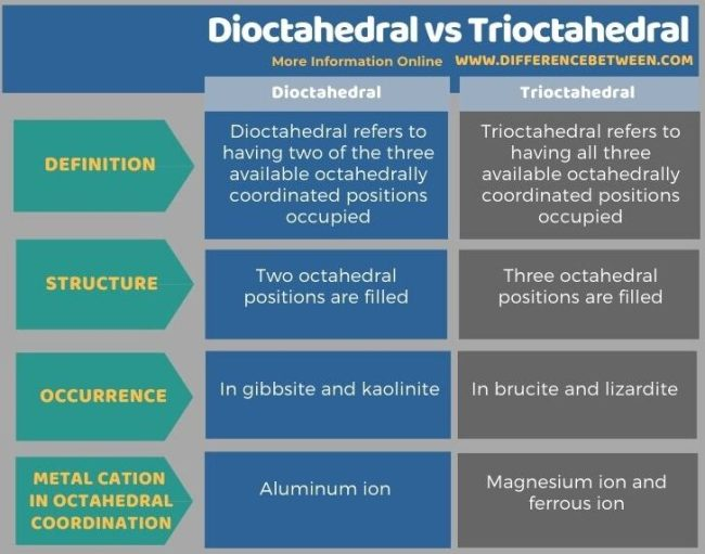 Difference Between Dioctahedral and Trioctahedral in Tabular Form