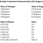 Difference Between Law of Constant Composition and Law of Multiple Proportions