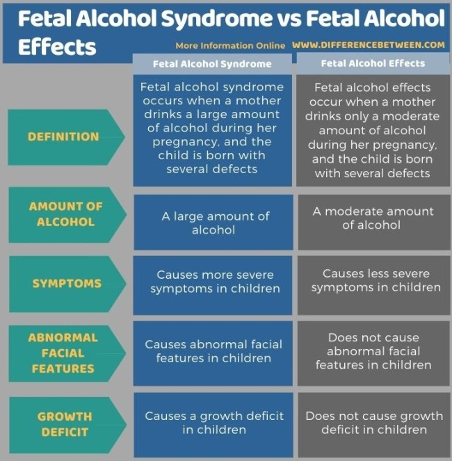 Difference Between Fetal Alcohol Syndrome and Fetal Alcohol Effects in Tabular Form