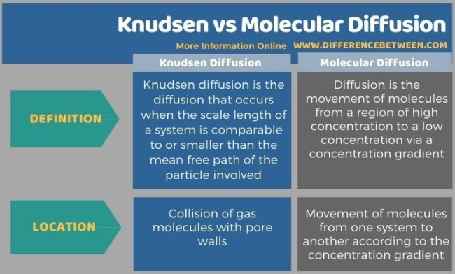 Difference Between Knudsen and Molecular Diffusion - Tabular Form