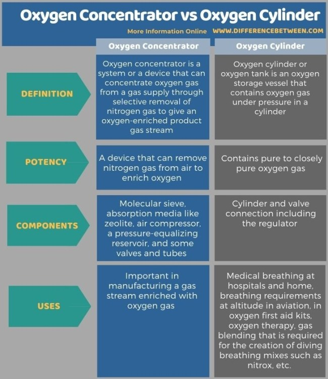 Difference Between Oxygen Concentrator and Oxygen Cylinder in Tabular Form