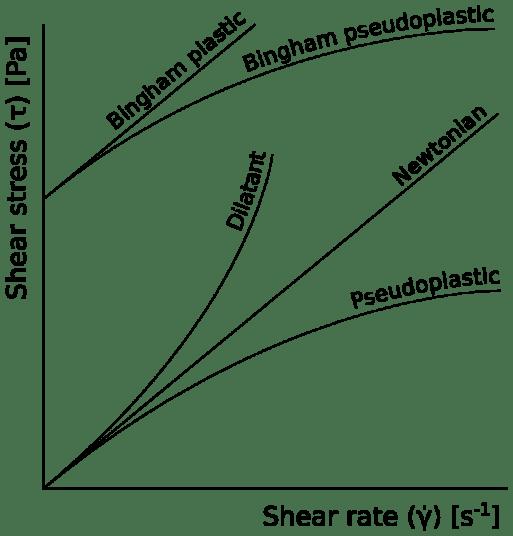 Key Difference - Rheology vs Viscosity