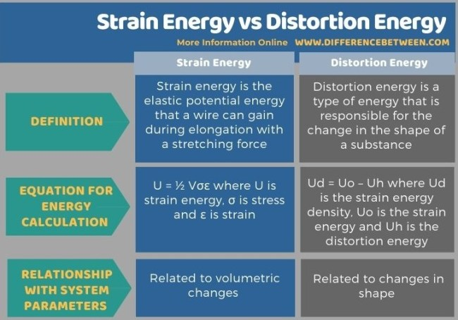 Difference Between Strain Energy and Distortion Energy in Tabular Form