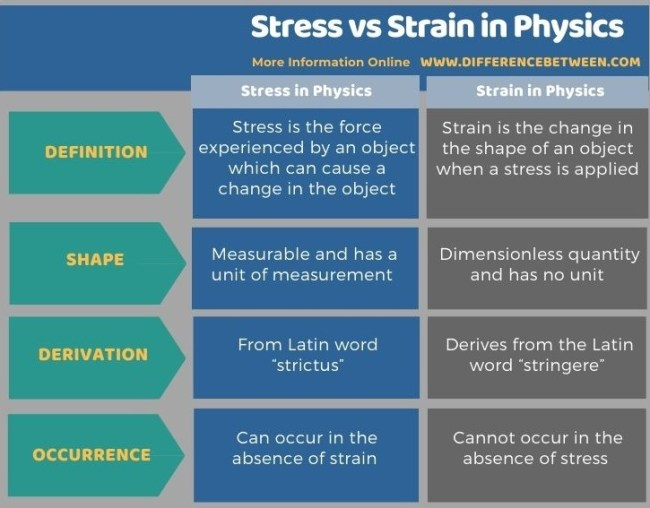 Difference Between Stress and Strain in Physics in Tabular Form