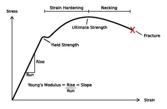 Learining Stress vs Strain