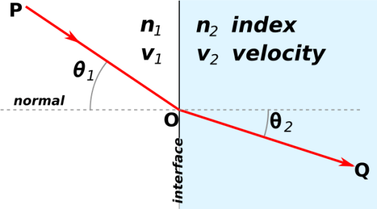 Snell's Law and Refraction