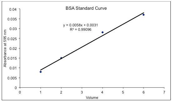 BSA Standard Curve