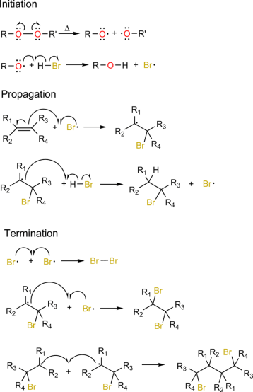 Free Radical Substitution and Free Radical Addition - Difference