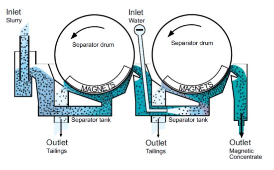 Gravity Separation vs Magnetic Separation