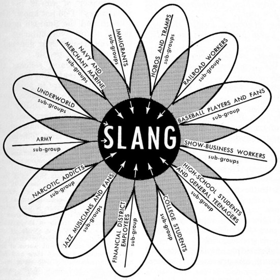 Compare Slang and Accent