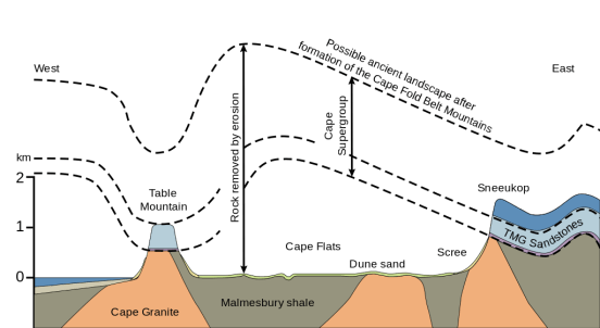 Davis and Penck Cycle of Erosion - Side by Side Comparison