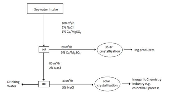 Microfiltration Ultrafiltration and Nanofiltration - Side by Side Comparison