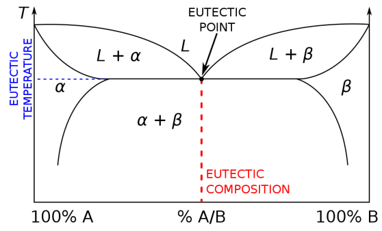 Triple Point vs Eutectic Point in Tabular Form