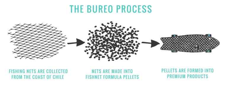 The burro process