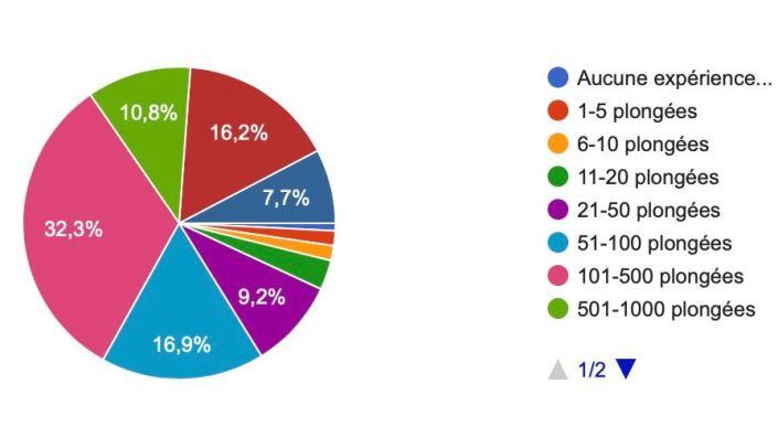 Schéma des résultats d'une enquête portant sur l'apprentissage en plongée : nombres de plongées