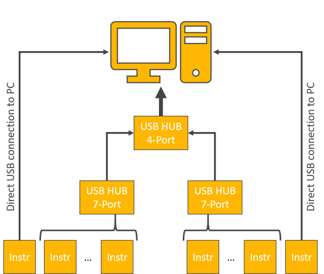 Fig2. Directly connecting few USB instruments to PC solved the issue