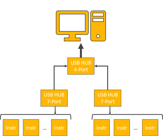 Fig1. Initial hardware connection with all instruments connected through USB hubs.