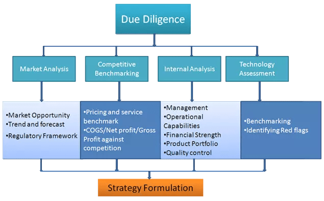 due dilligence analysis