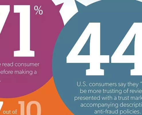 consumer reviews authencity
