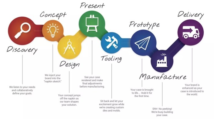 future doesn't exist - the design process