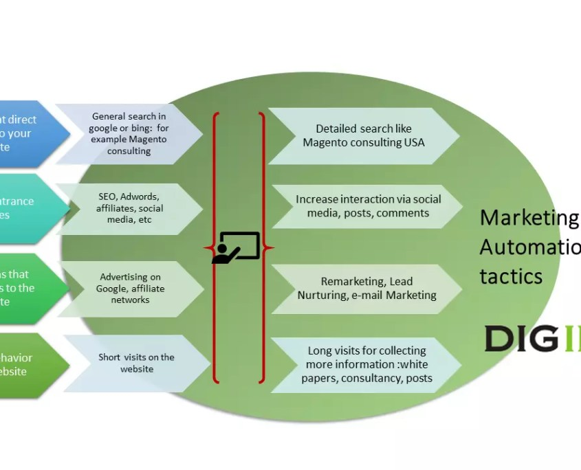 marketing automation tactics B2B