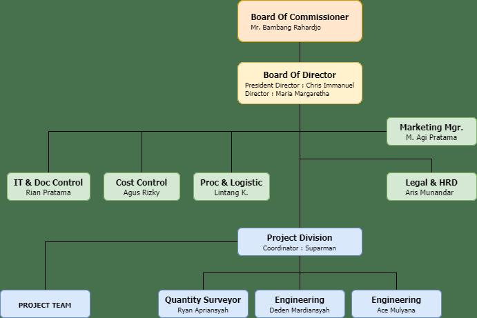 DIGIGUARD Structure