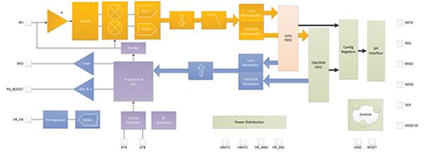 Diagram of Semtech SX1272/73