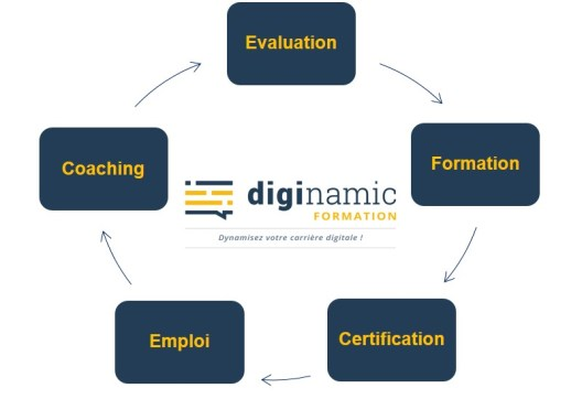 Formation, Evaluation, Coaching Métiers du web et du management agile