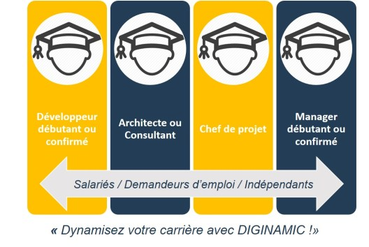 A qui s'adressent les formations Diginamic ?