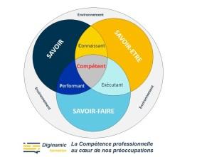 Compétence =Savoir-faire + Savoir-Être
