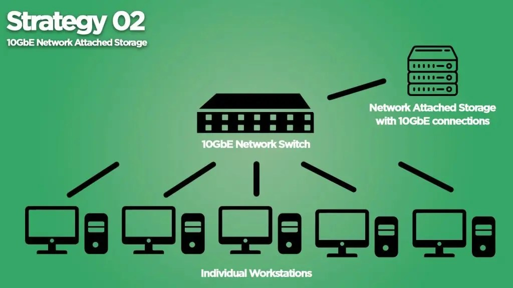 10GbE Network Attached Storage