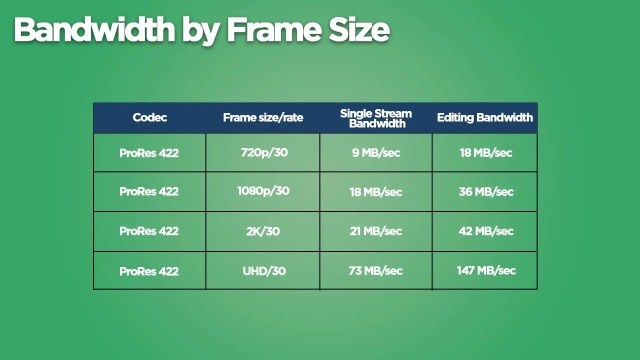 Bandwidth by Frame Size