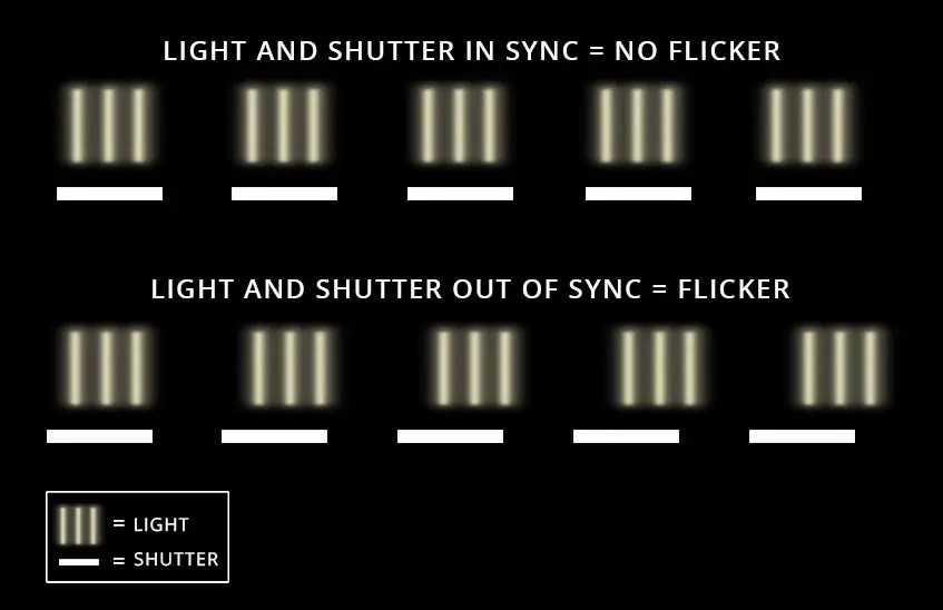 Remove Flicker From Video - Light Flicker Sync Patterns with Camera Rates